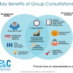 Group Consultations: A Real Win Win
