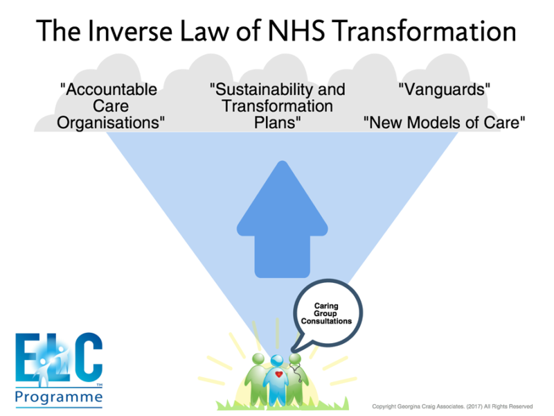 The Inverse Rule of Transformation